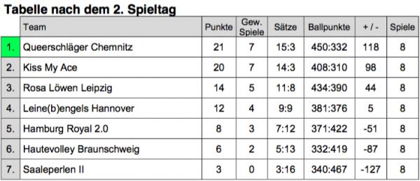 LIga 2016 Tabelle 2. Spieltag